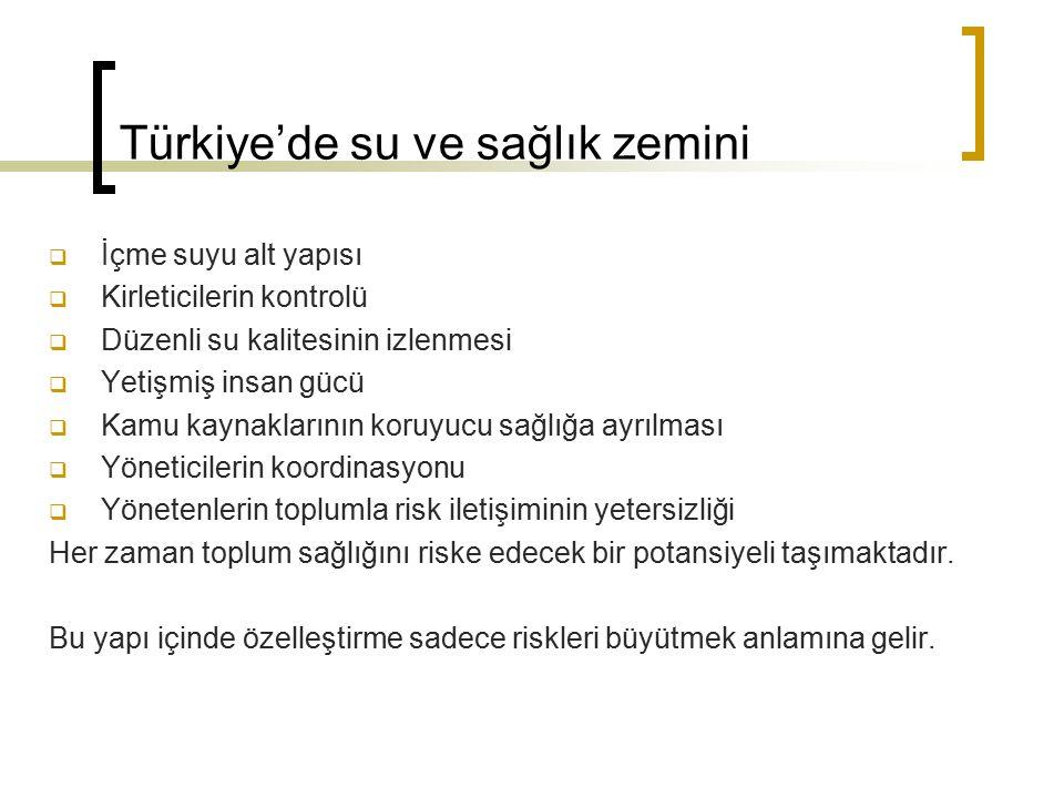Türkiye'de su ve sağlık zemini