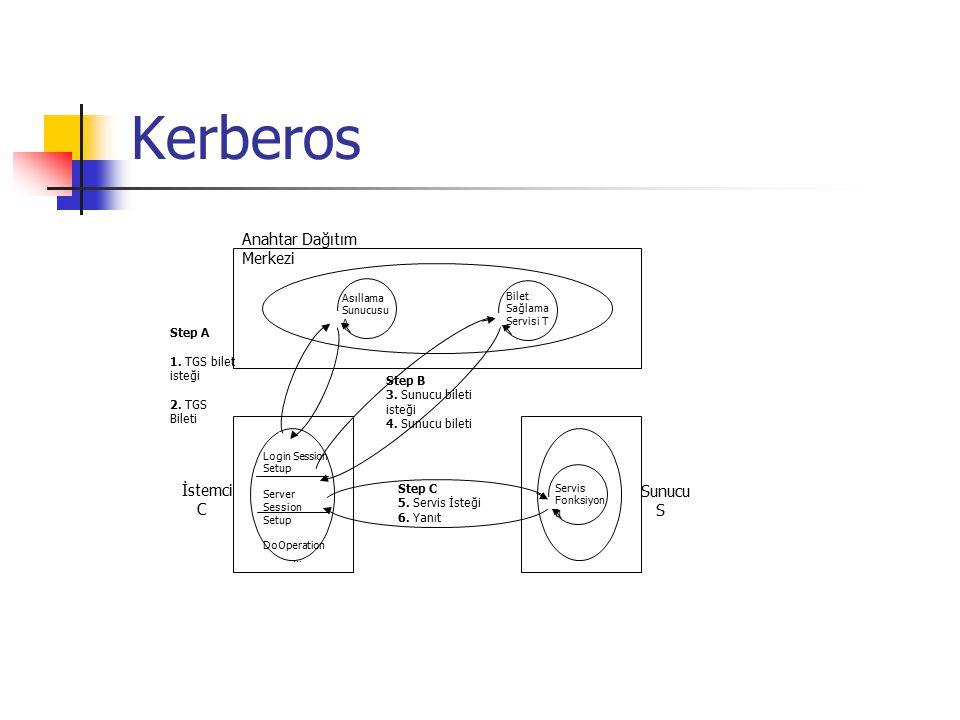 Kerberos Anahtar Dağıtım Merkezi İstemci Sunucu C S Step A