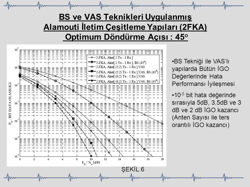 BS ve VAS Teknikleri Uygulanmış Alamouti İletim Çeşitleme Yapıları (2FKA) Optimum Döndürme Açısı : 45o