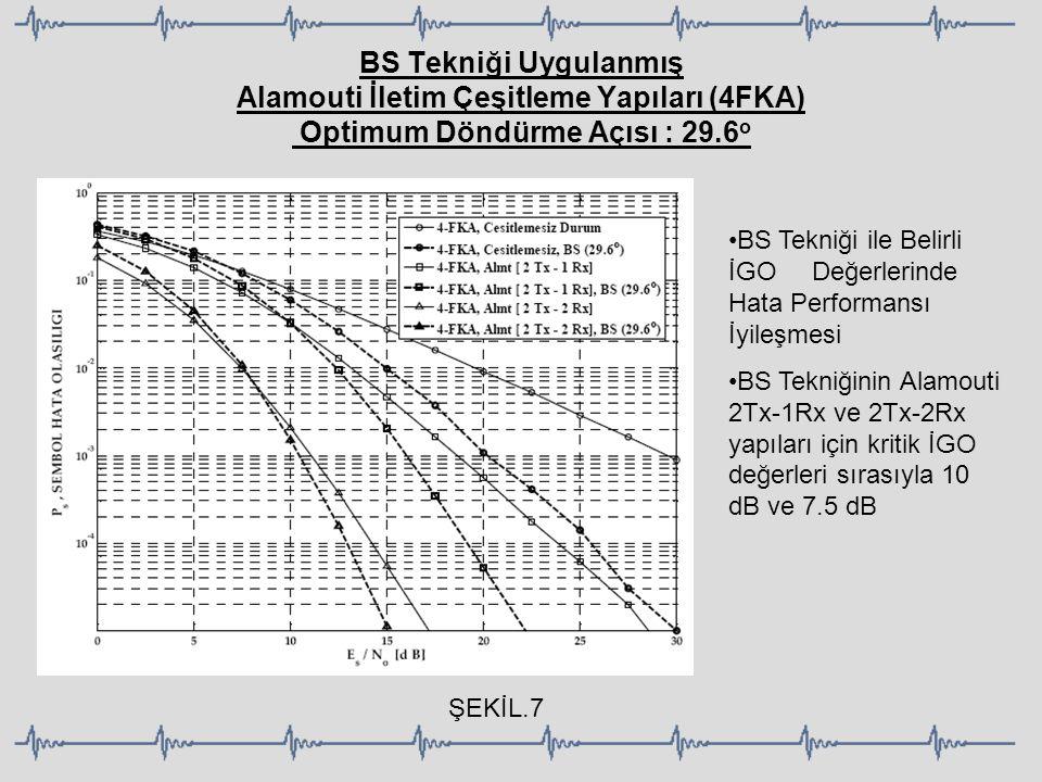 BS Tekniği Uygulanmış Alamouti İletim Çeşitleme Yapıları (4FKA) Optimum Döndürme Açısı : 29.6o