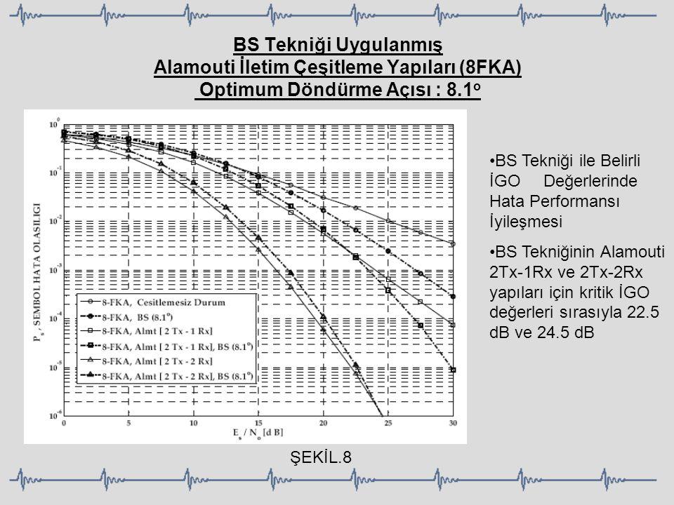 BS Tekniği Uygulanmış Alamouti İletim Çeşitleme Yapıları (8FKA) Optimum Döndürme Açısı : 8.1o