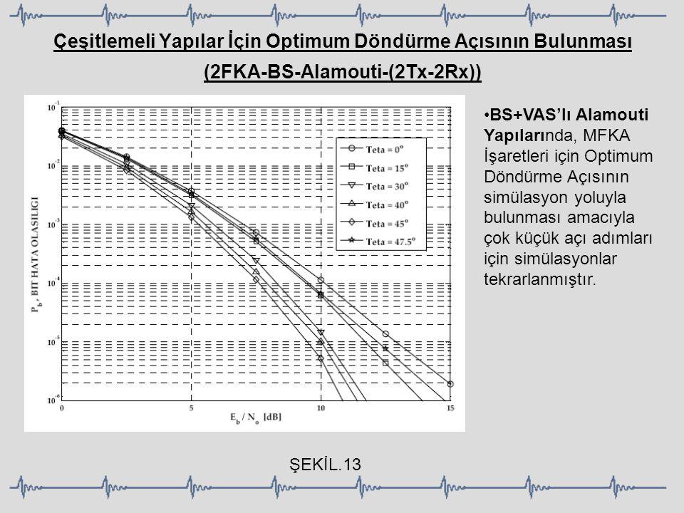 Çeşitlemeli Yapılar İçin Optimum Döndürme Açısının Bulunması (2FKA-BS-Alamouti-(2Tx-2Rx))