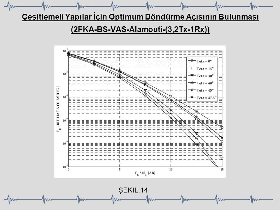 Çeşitlemeli Yapılar İçin Optimum Döndürme Açısının Bulunması (2FKA-BS-VAS-Alamouti-(3,2Tx-1Rx))