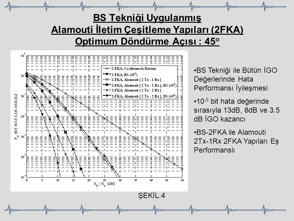 BS Tekniği Uygulanmış Alamouti İletim Çeşitleme Yapıları (2FKA) Optimum Döndürme Açısı : 45o