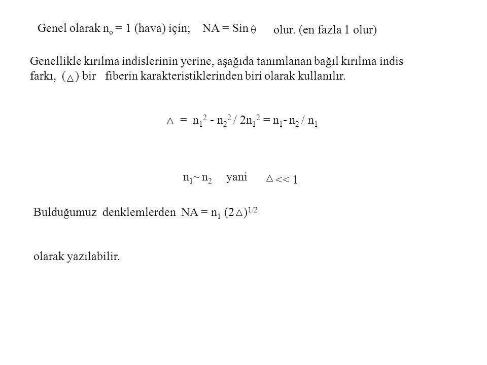 Genel olarak no = 1 (hava) için; NA = Sin