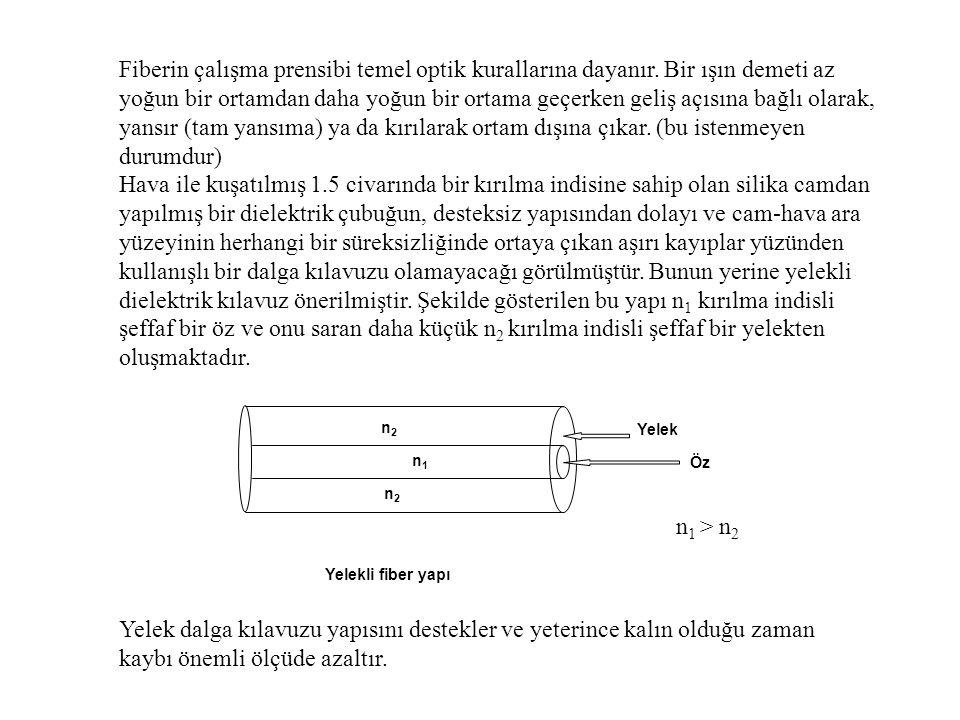 Fiberin çalışma prensibi temel optik kurallarına dayanır