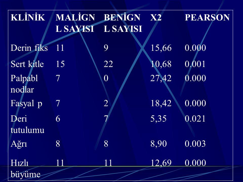 KLİNİK MALİGN L SAYISI. BENİGN L SAYISI. X2. PEARSON. Derin fiks. 11. 9. 15,66. 0.000. Sert kitle.
