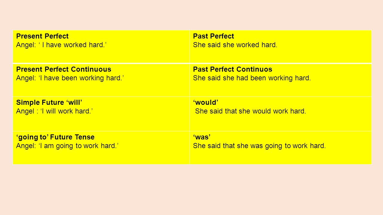 Present Perfect Angel: ' I have worked hard.' Past Perfect. She said she worked hard. Present Perfect Continuous.