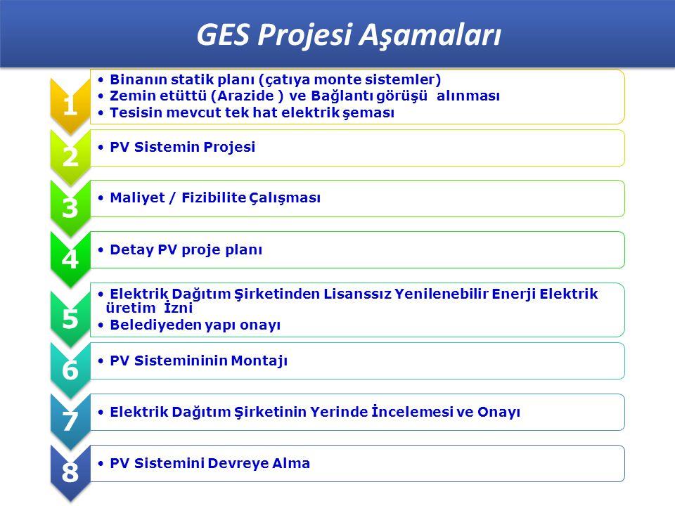 GES Projesi Aşamaları 1. Binanın statik planı (çatıya monte sistemler) Zemin etüttü (Arazide ) ve Bağlantı görüşü alınması.