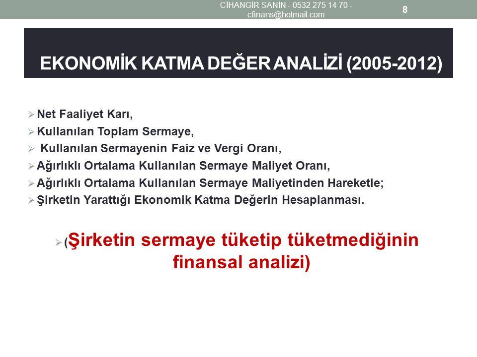 EKONOMİK KATMA DEĞER ANALİZİ (2005-2012)