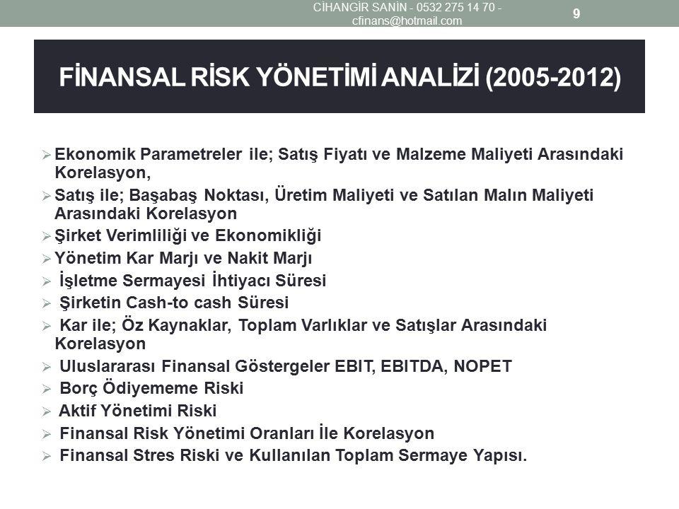 FİNANSAL RİSK YÖNETİMİ ANALİZİ (2005-2012)