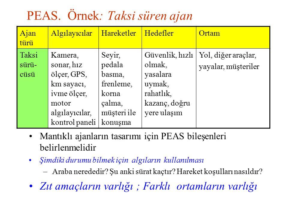 PEAS. Örnek: Taksi süren ajan