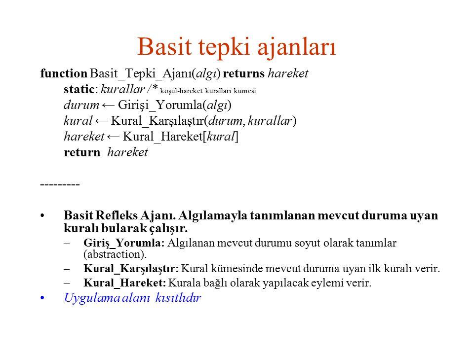 Basit tepki ajanları function Basit_Tepki_Ajanı(algı) returns hareket