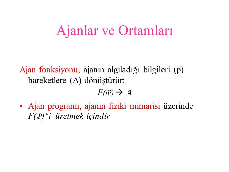 Ajanlar ve Ortamları Ajan fonksiyonu, ajanın algıladığı bilgileri (p) hareketlere (A) dönüştürür: F(P)  A.