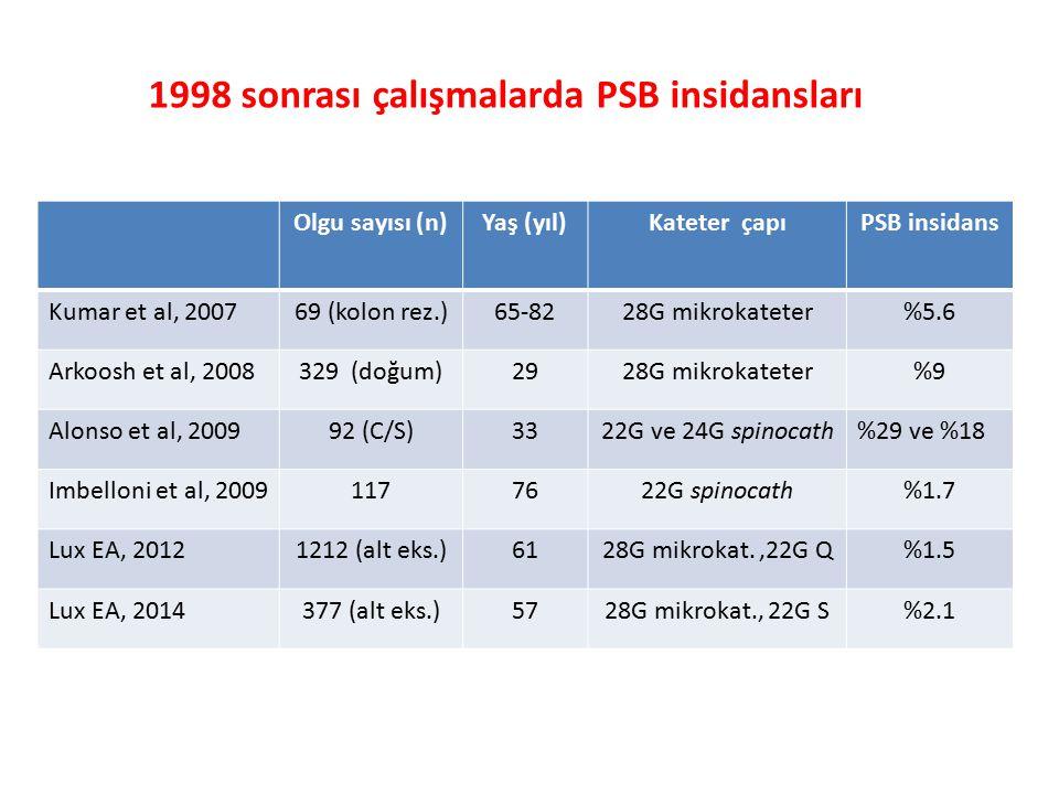 1998 sonrası çalışmalarda PSB insidansları
