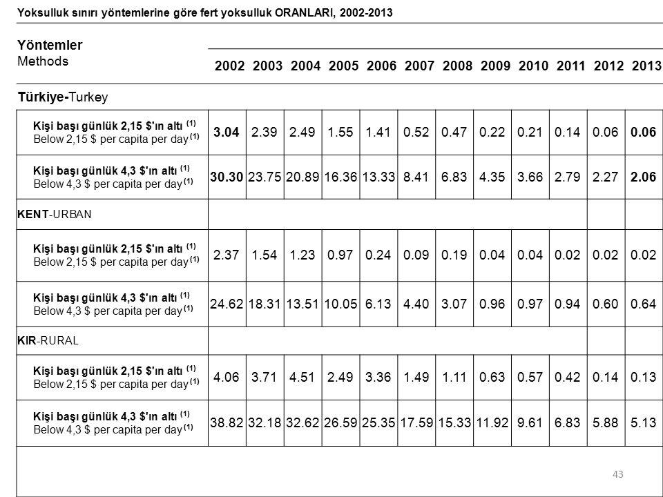 Yoksulluk sınırı yöntemlerine göre fert yoksulluk ORANLARI, 2002-2013