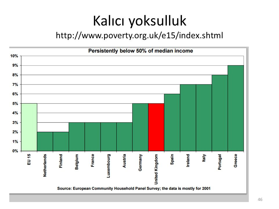 Kalıcı yoksulluk http://www.poverty.org.uk/e15/index.shtml