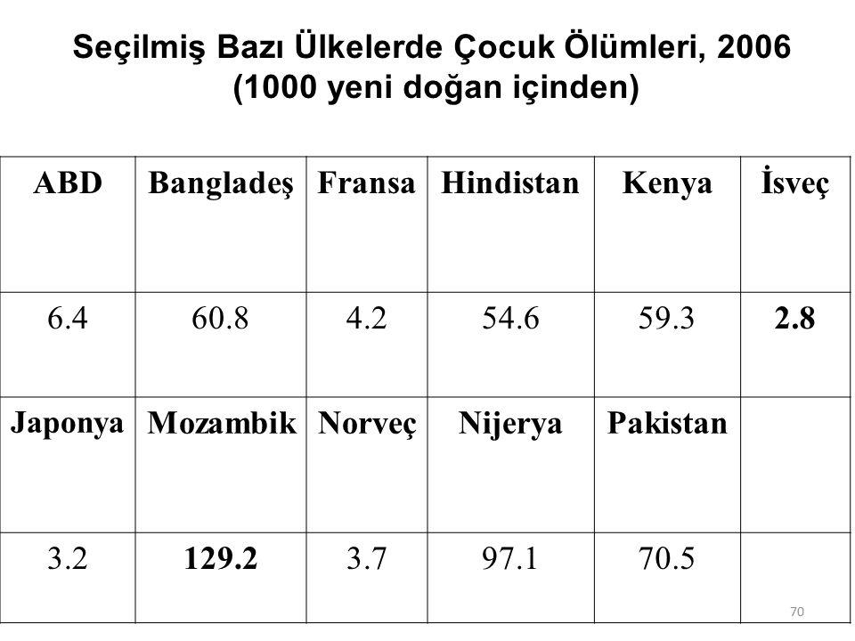 Seçilmiş Bazı Ülkelerde Çocuk Ölümleri, 2006