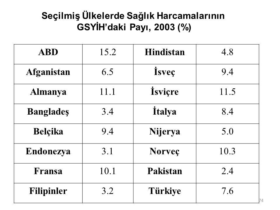 Seçilmiş Ülkelerde Sağlık Harcamalarının