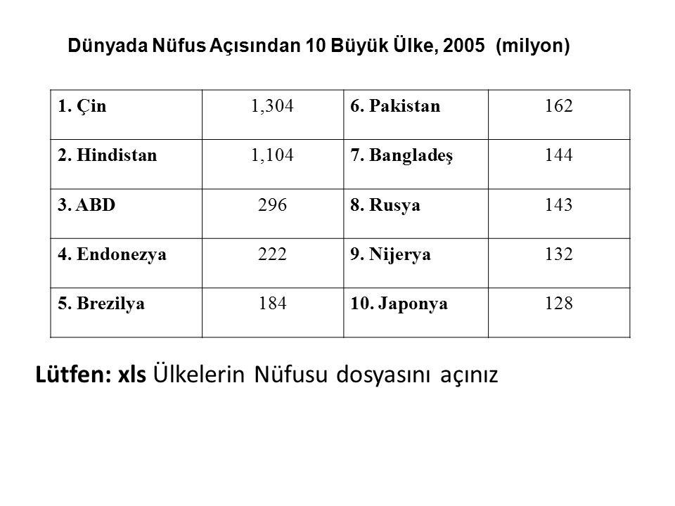 Dünyada Nüfus Açısından 10 Büyük Ülke, 2005 (milyon)