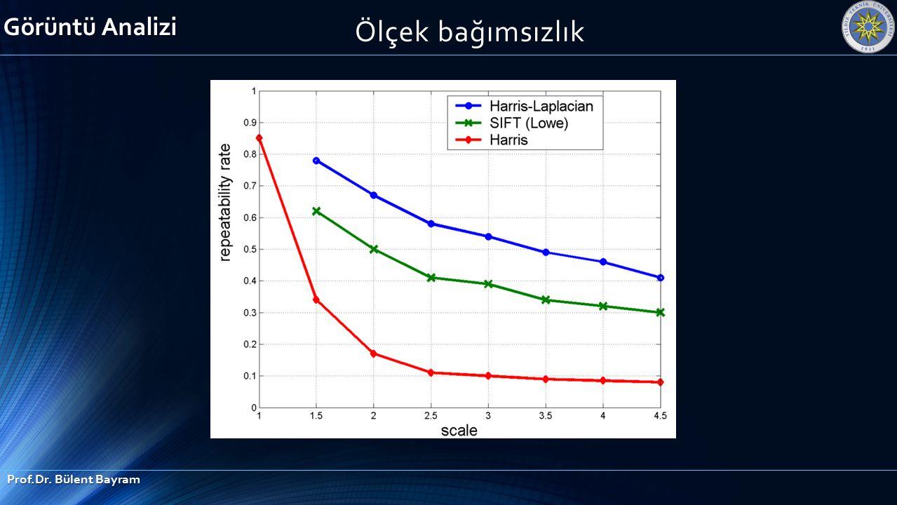 Ölçek bağımsızlık Görüntü Analizi Prof.Dr. Bülent Bayram
