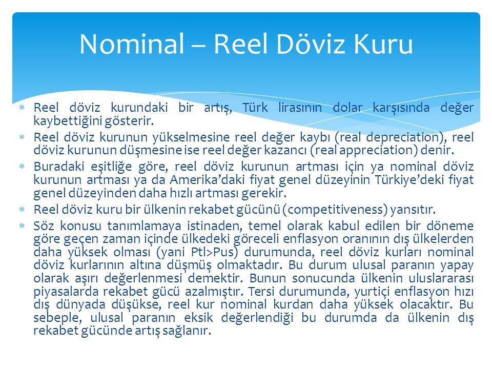 Nominal – Reel Döviz Kuru