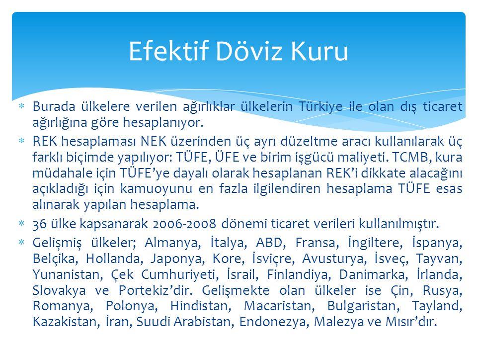 Efektif Döviz Kuru Burada ülkelere verilen ağırlıklar ülkelerin Türkiye ile olan dış ticaret ağırlığına göre hesaplanıyor.