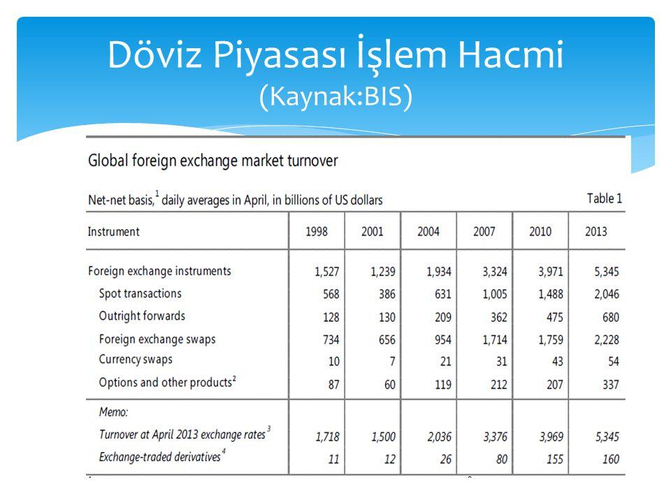 Döviz Piyasası İşlem Hacmi (Kaynak:BIS)