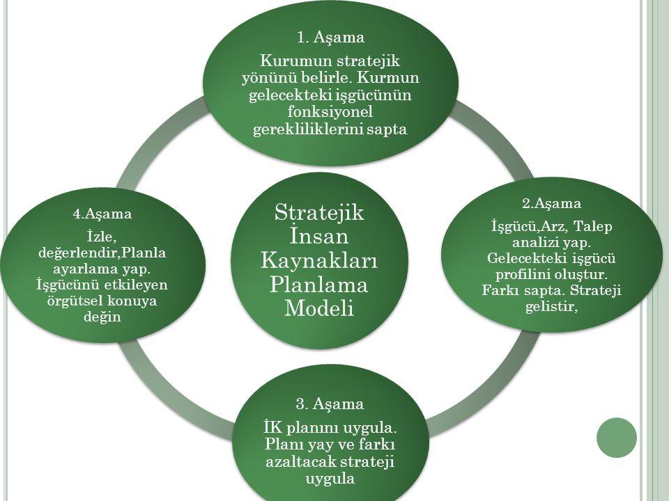 Stratejik İnsan Kaynakları Planlama Modeli