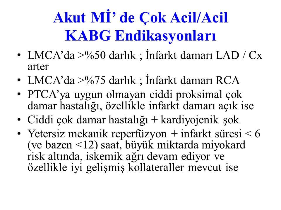 Akut Mİ' de Çok Acil/Acil KABG Endikasyonları