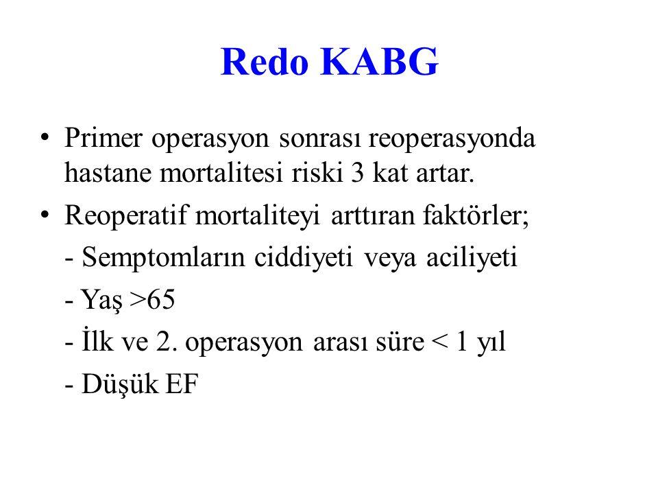 Redo KABG Primer operasyon sonrası reoperasyonda hastane mortalitesi riski 3 kat artar. Reoperatif mortaliteyi arttıran faktörler;