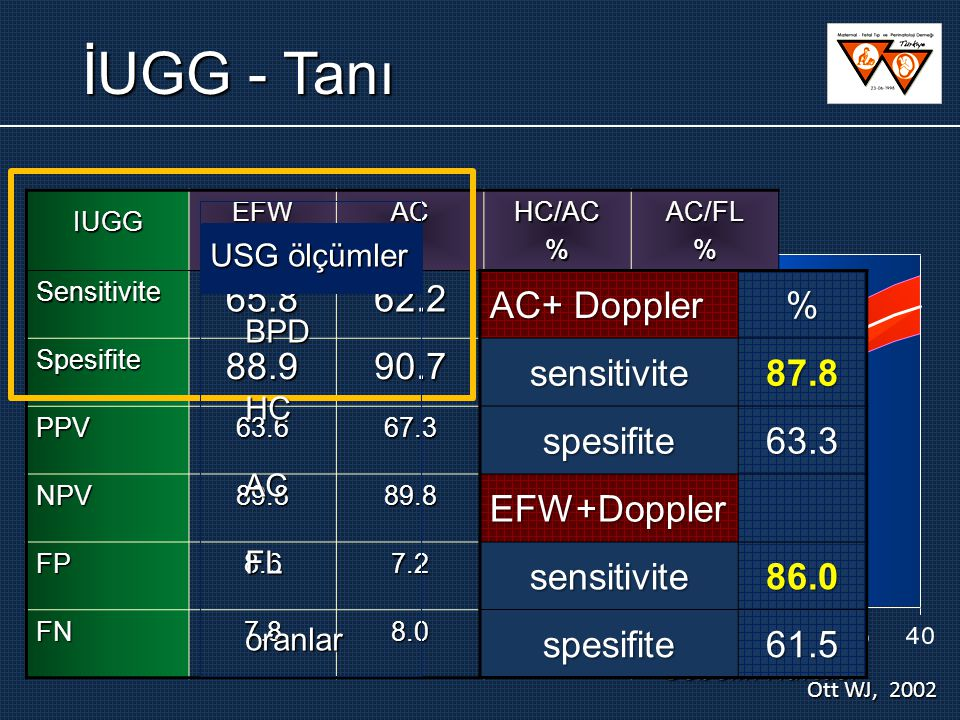 İUGG - Tanı 65.8 62.2 88.9 90.7 AC+ Doppler % sensitivite 87.8
