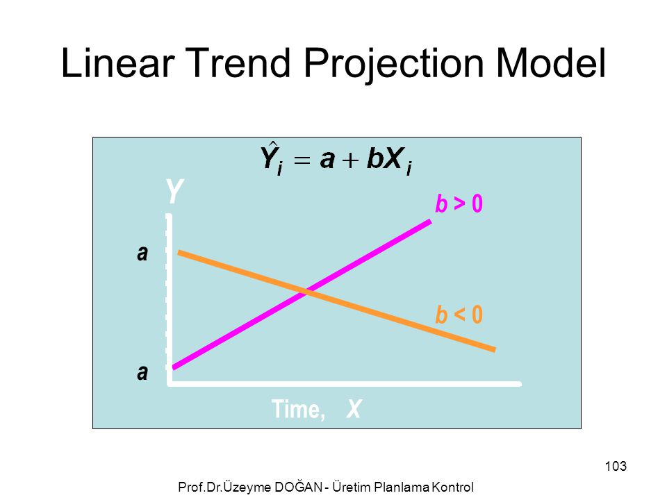 Linear Trend Projection Model