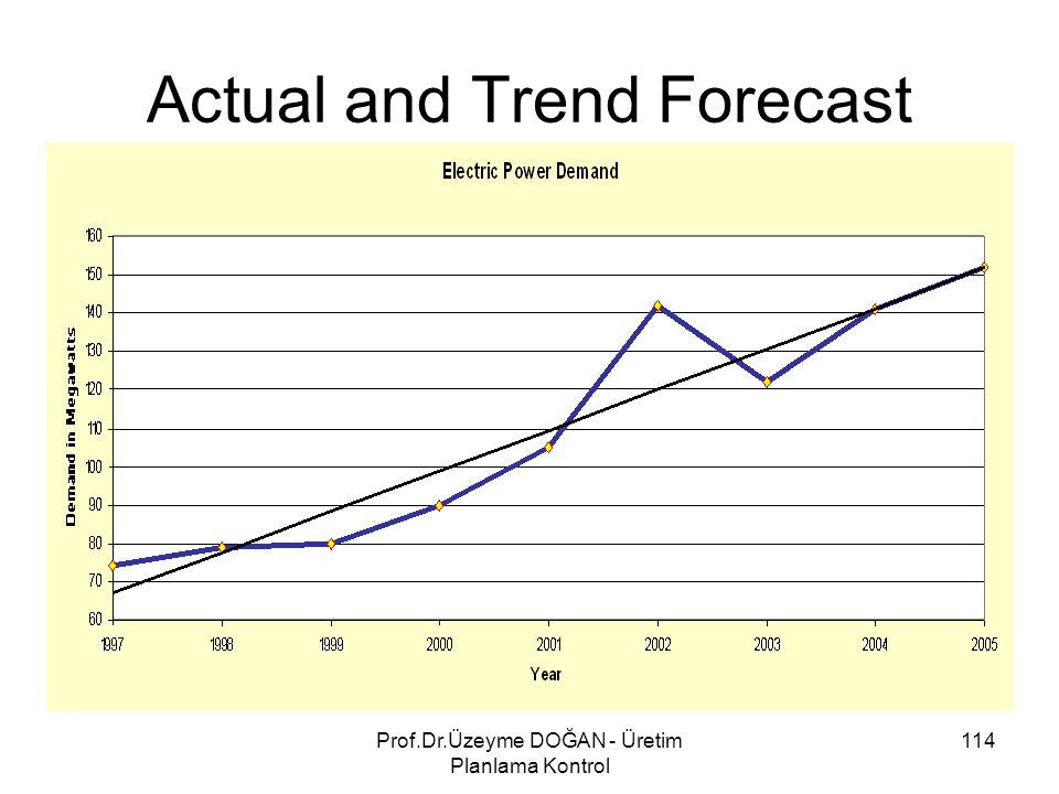 Actual and Trend Forecast