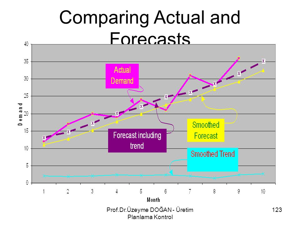Comparing Actual and Forecasts