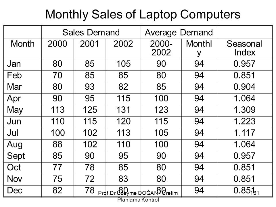 Monthly Sales of Laptop Computers