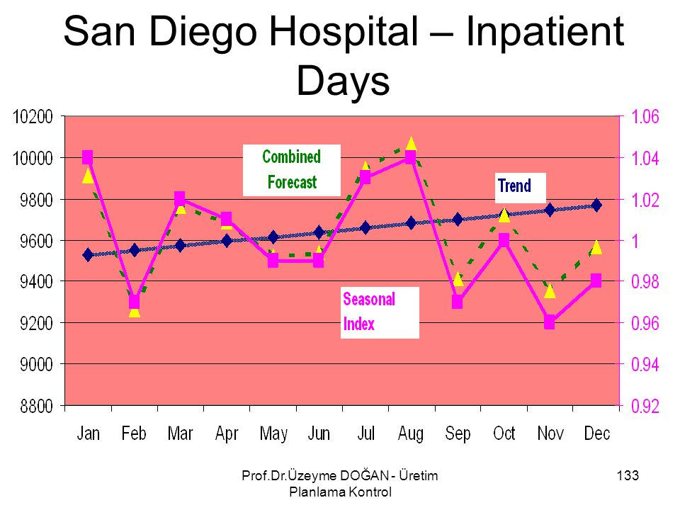 San Diego Hospital – Inpatient Days