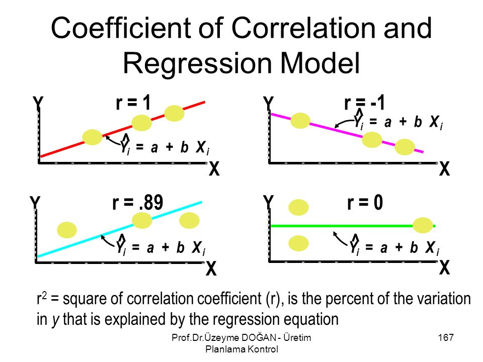 Coefficient of Correlation and Regression Model