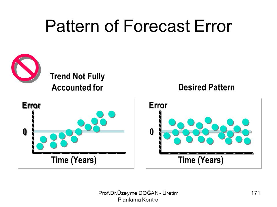 Pattern of Forecast Error