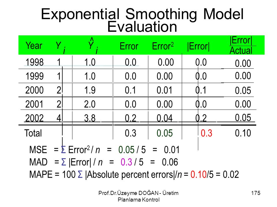 Exponential Smoothing Model Evaluation