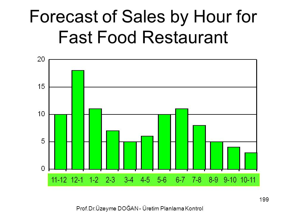 Forecast of Sales by Hour for Fast Food Restaurant