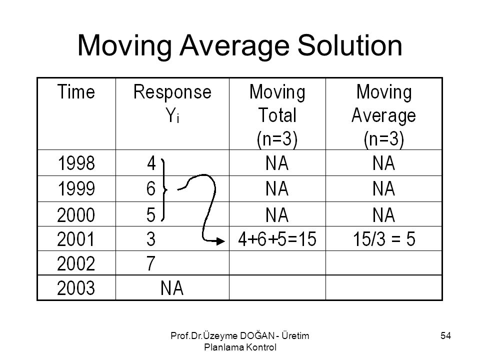 Moving Average Solution