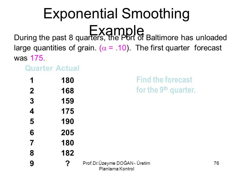 Exponential Smoothing Example