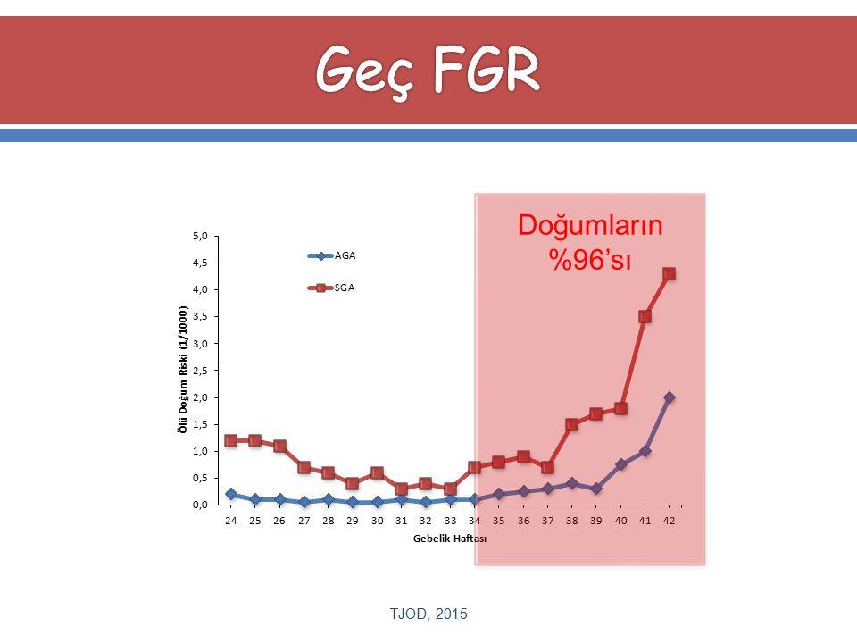 Geç FGR Doğumların %96'sı