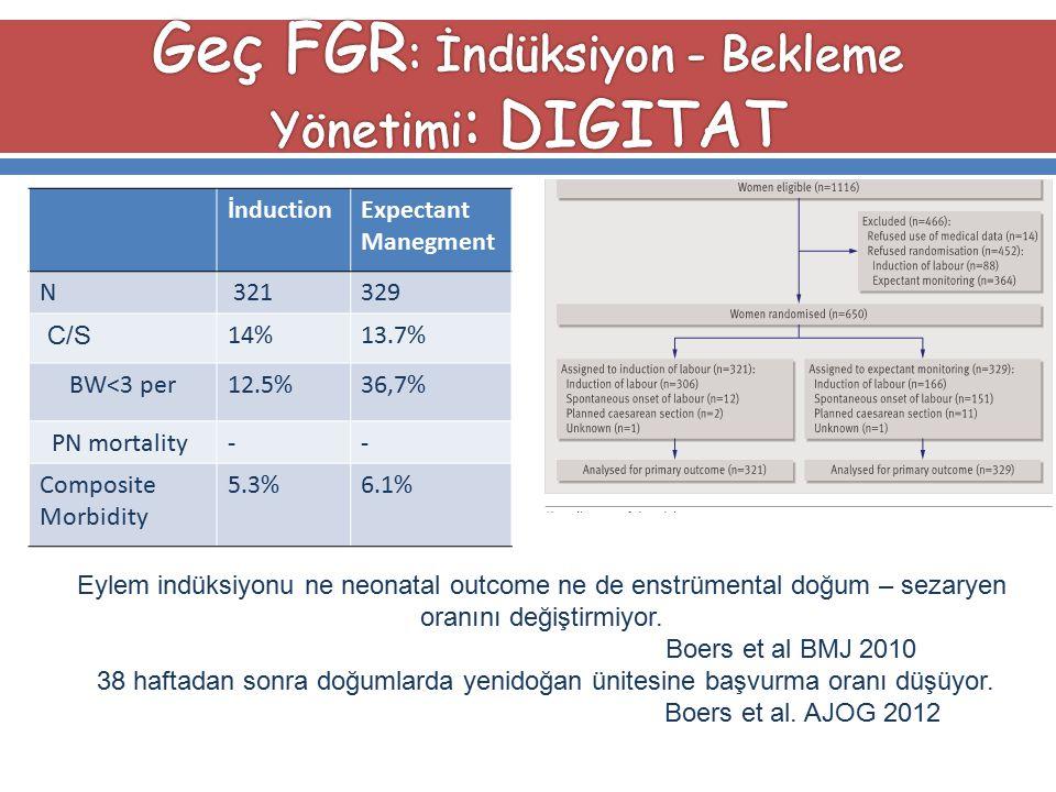 Geç FGR: İndüksiyon - Bekleme Yönetimi: DIGITAT