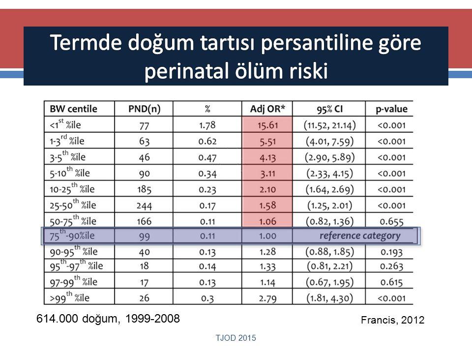 Termde doğum tartısı persantiline göre perinatal ölüm riski