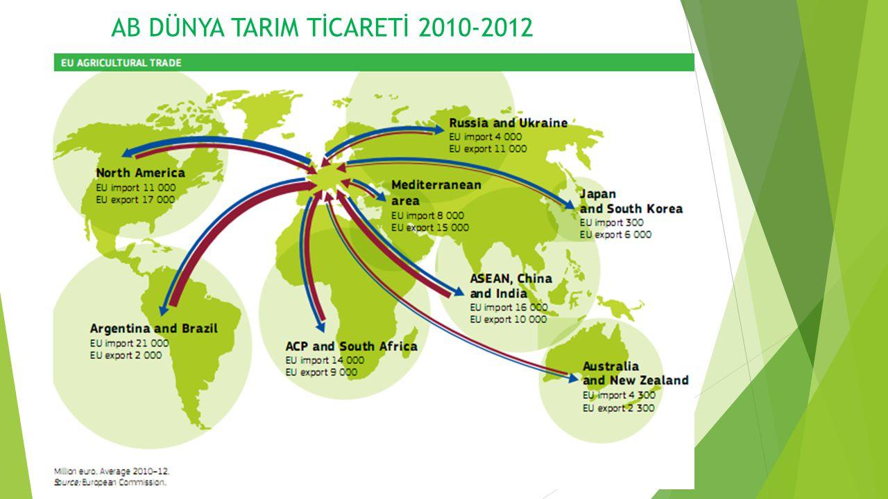 AB DÜNYA TARIM TİCARETİ 2010-2012