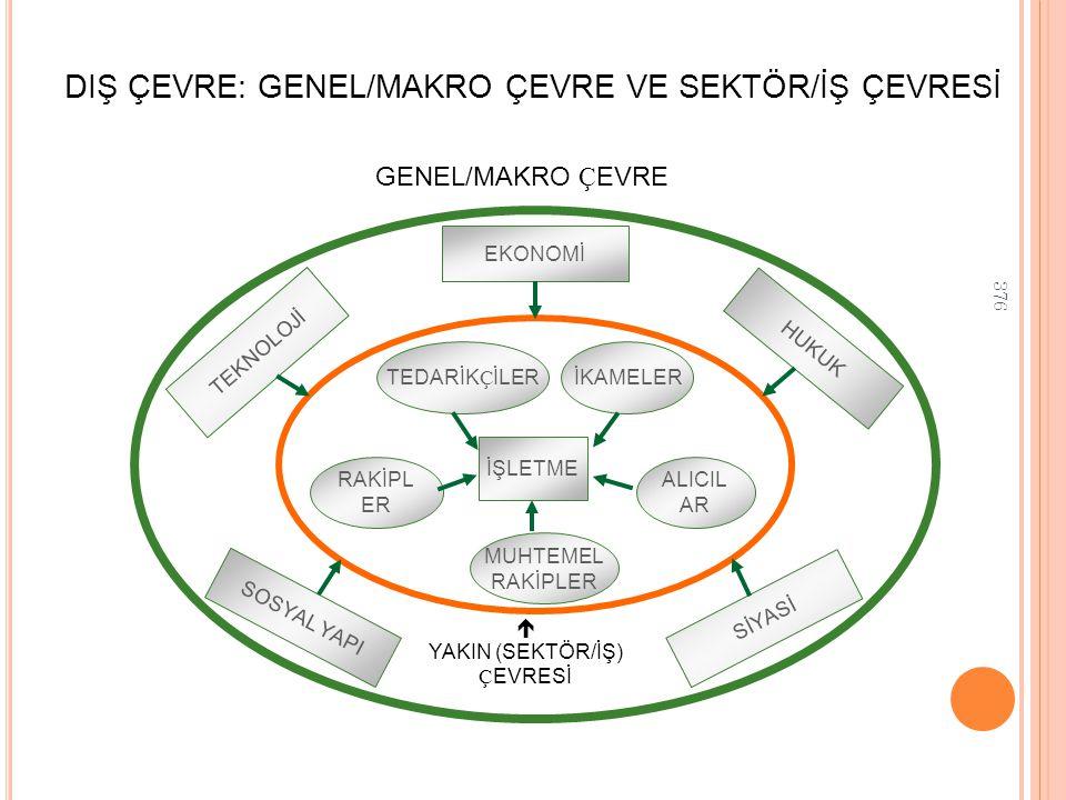 DIŞ ÇEVRE: GENEL/MAKRO ÇEVRE VE SEKTÖR/İŞ ÇEVRESİ
