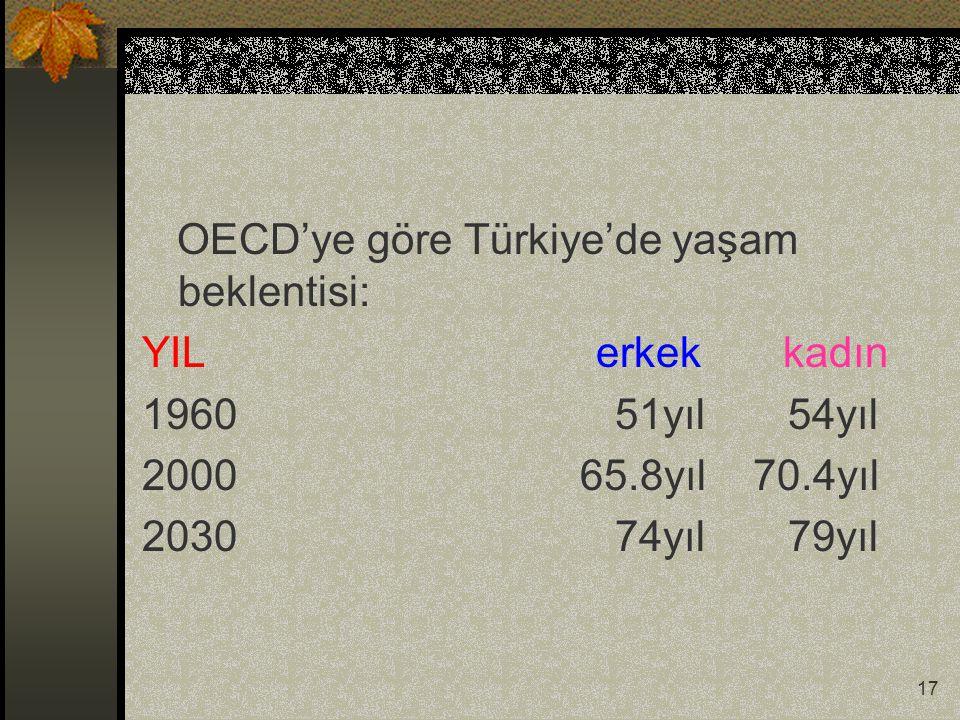 OECD'ye göre Türkiye'de yaşam beklentisi: