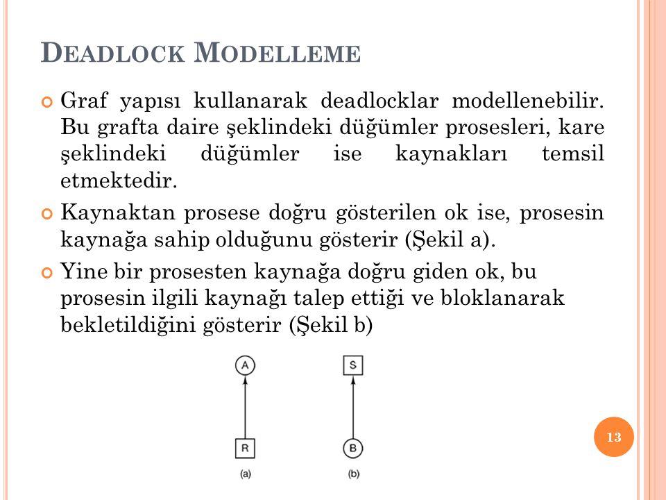 Deadlock Modelleme